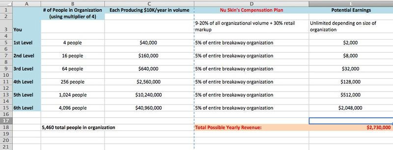 Nuskin compensation plan