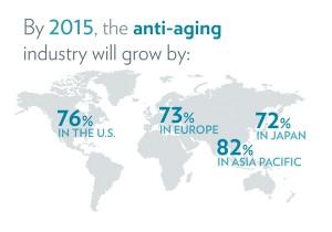 Impressive Anti-aging Market Trends